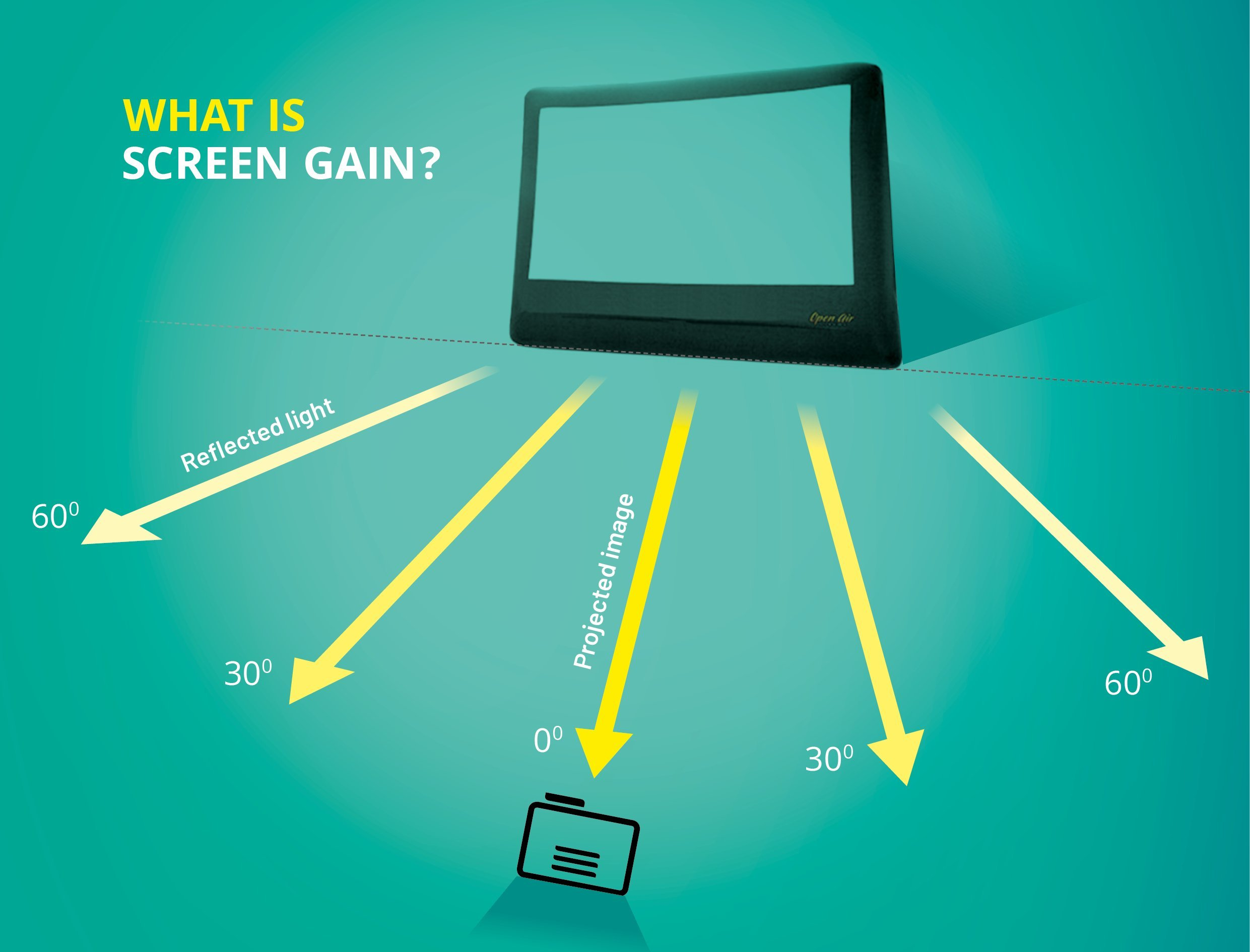 What is Screen gain?